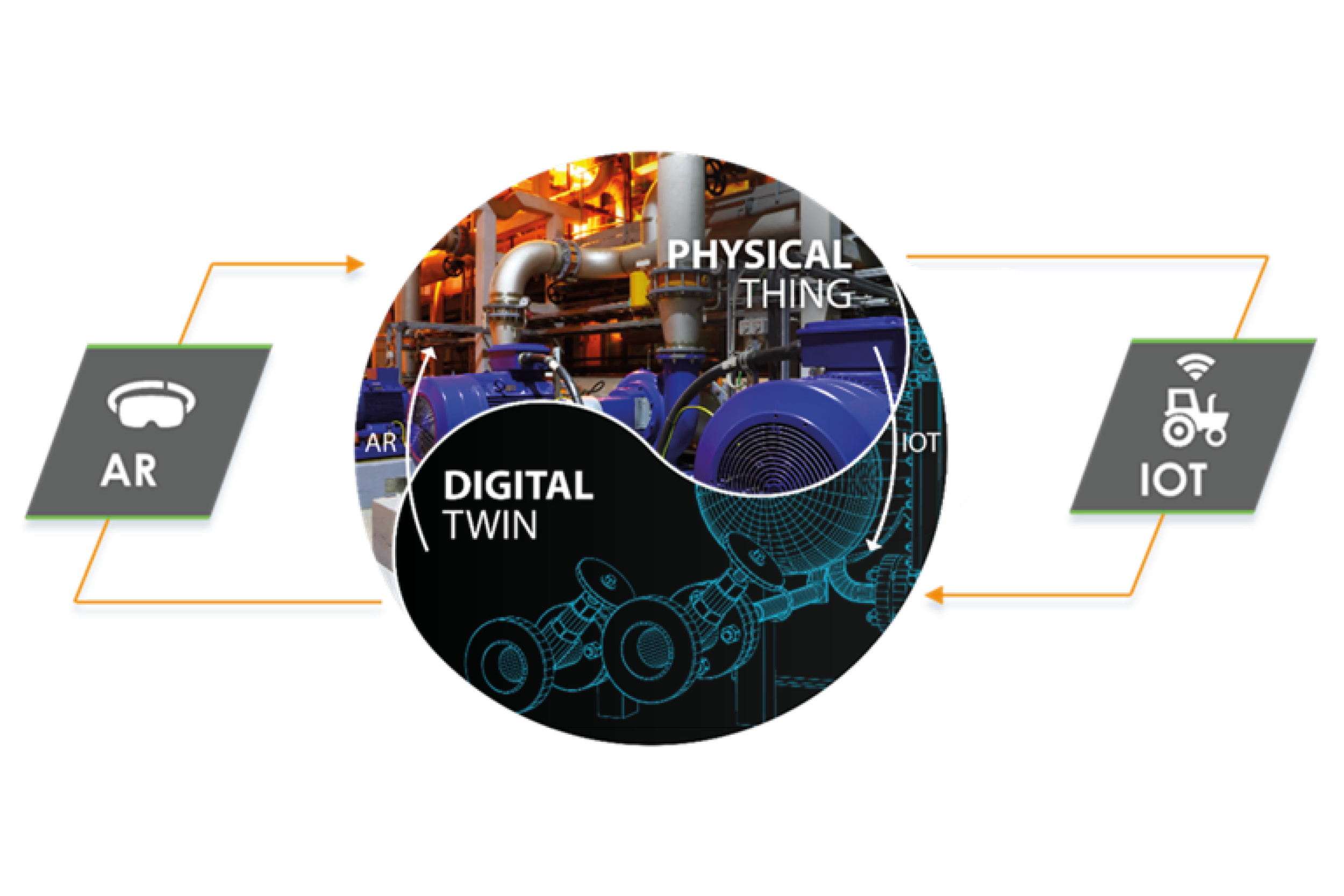 PTC Physical Thing Digital Twin