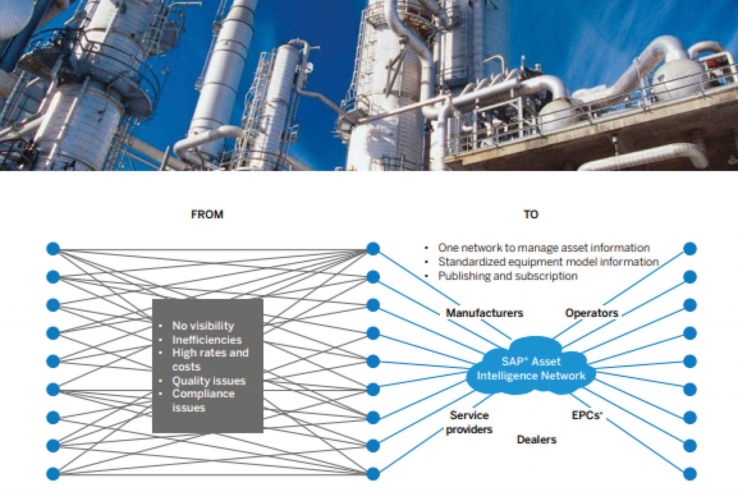 SAP AIN Overview