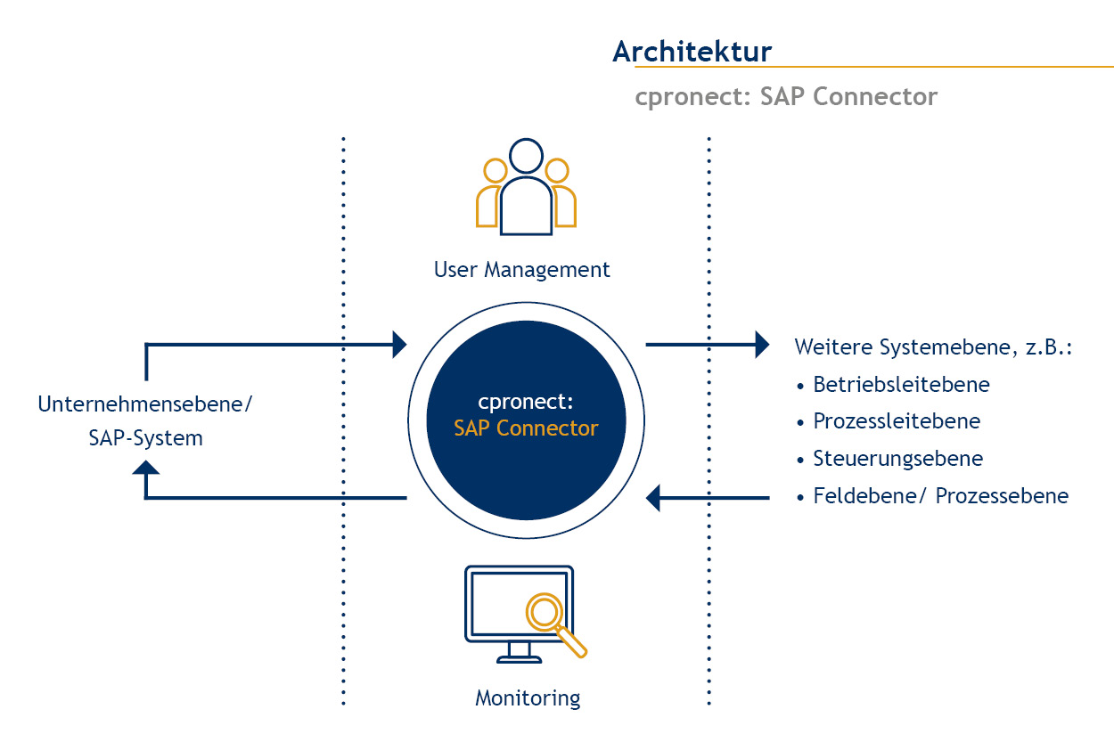 cpronect SAP Connector Architektur